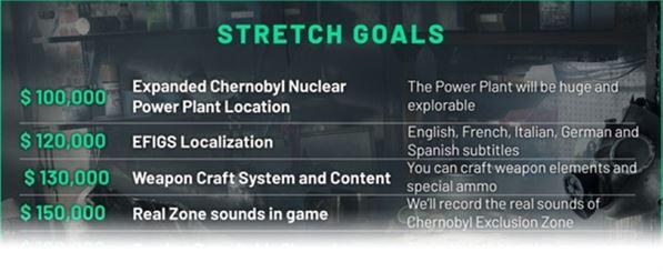 on sale 8a4be 32e41 Sono bastati 10 giorni a Chernobylite per raggiungere l obiettivo minimo su  Kickstarter. Il survival ad ambientazione post nucleare di The Farm 51 ha  già ...